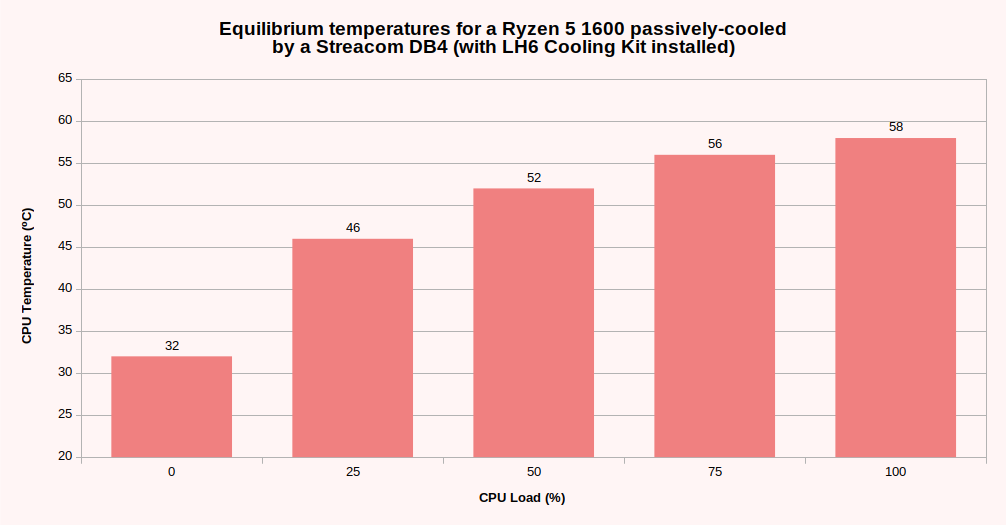 Passively-cooled CPU Thermals – tp69
